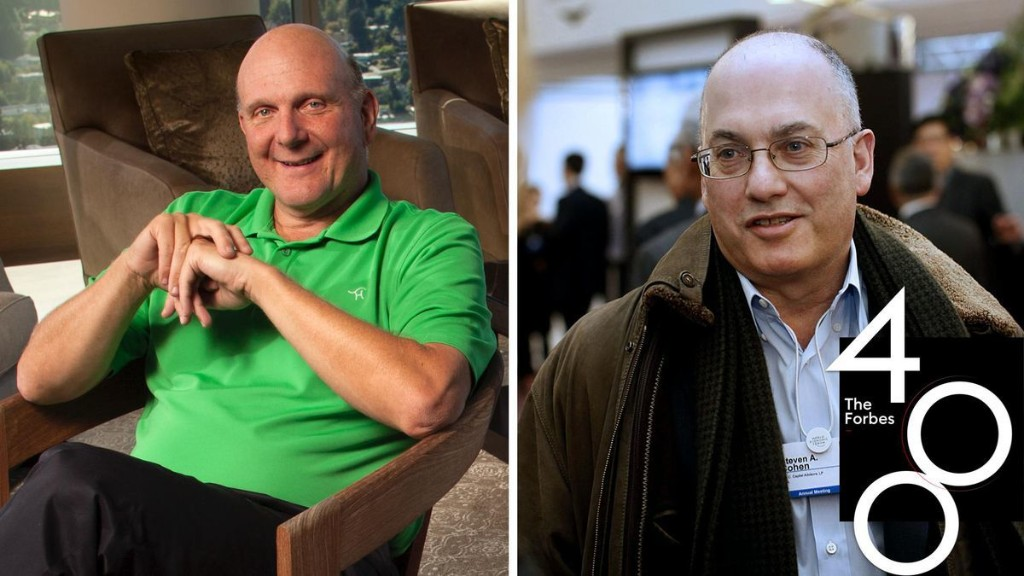 America's Richest Sports Team Owners 2020: Steve Ballmer On Top As Steve Cohen Prepares To Join Ranks