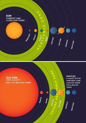Life In Our Solar System Could Survive Earth's Destruction