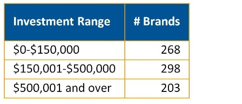 How Do You Rank More Than 3,000 Franchise Brands?
