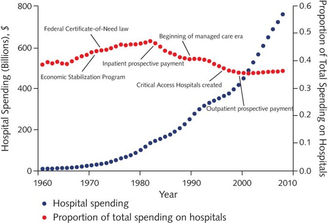 Outpatient Spending Is Catching Up To Hospital Expenditures