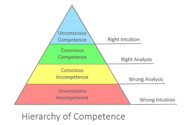 The Four Stages Of Cloud Competence