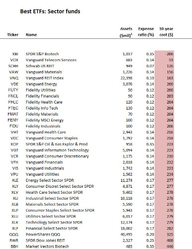 Best ETFs: QQQ And The Sector Funds