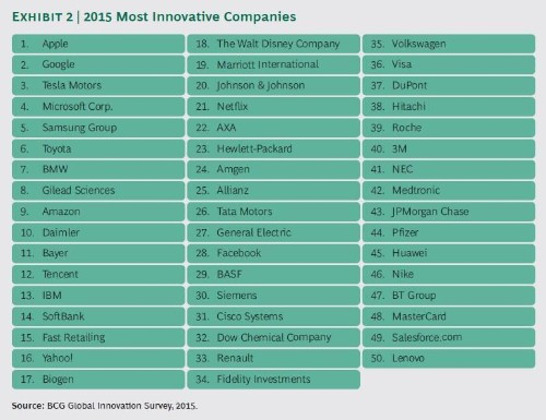 What To Make Of BCG's New 50 Most Innovative Companies List