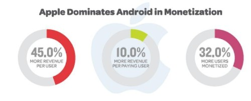For Mobile Monetization, Choose Android for Ads and Apple For In-App Purchases