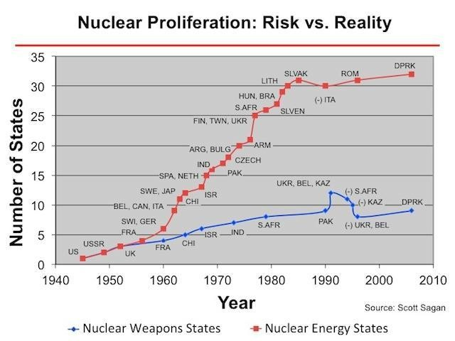 The Nuclear Weapons States - Who Has Them And How Many