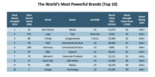 Brand Finance's Ten Most Powerful And Valuable Brands In The World