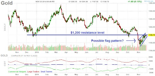 Why Gold and Silver Are at an Important 'Make-or-Break' Point