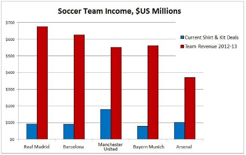 Soccer's Richest Kit And Shirt Sponsorships Belong To The Most Valuable Teams