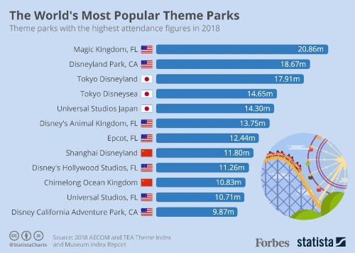 The World's Most Popular Theme Parks In 2018 [Infographic]