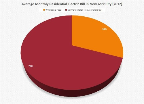 Nevada Overhauls Net Metering Rules Despite Objections From Distributed Solar Industry