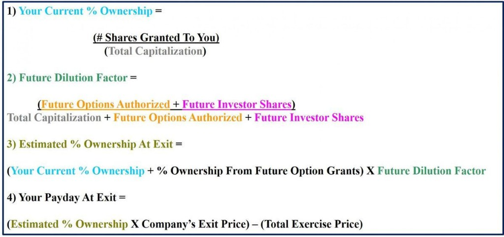 7 Questions You Should Ask Before Accepting Stock Options