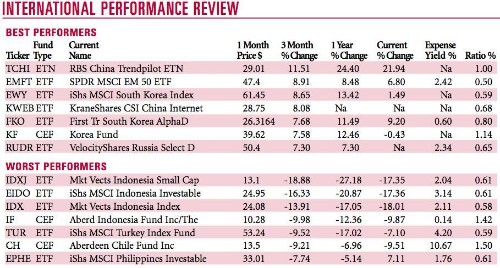A Surprising High Growth Country To Invest In And Best, Worst Performing ETFs