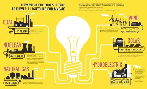 A Light Bulb Shows How Solar And Wind Beat Coal