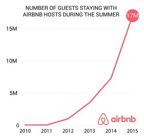 Some Airbnb Hosts Producing Job-Quitting Cash With This Emerging Business Model