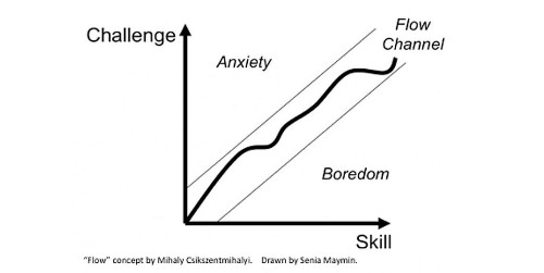 5 Ways To Experience Flow And Get Crazy Productive