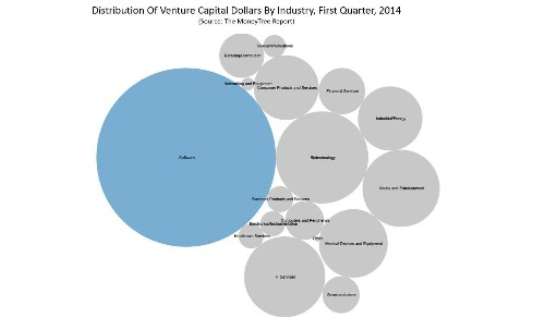 Software Is Dominating Venture Capital Investments In 2014