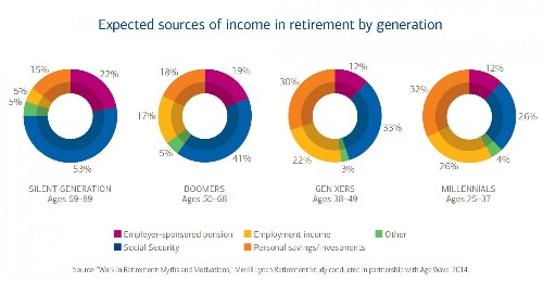 Millennials Are Actually Investing In Retirement Options Early In Careers