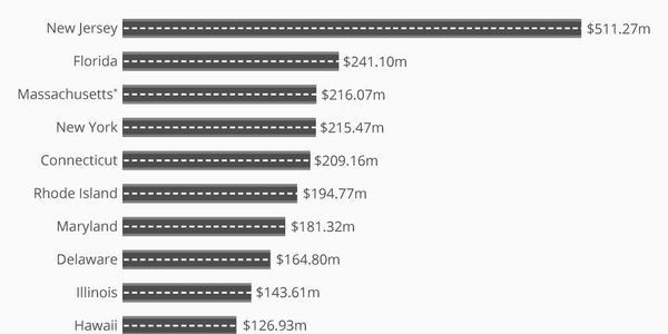 The U.S. States Pouring Money Into Their Highways [Infographic]