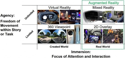 New Opportunities - Virtual And Augmented Reality, 360-Degree Media