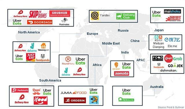 The Soon To Be $200B Online Food Delivery Is Rapidly Changing The Global Food Industry