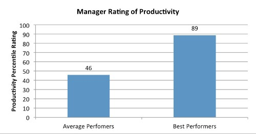 Extraordinary Individual Performers: The Difference Between Good And Great