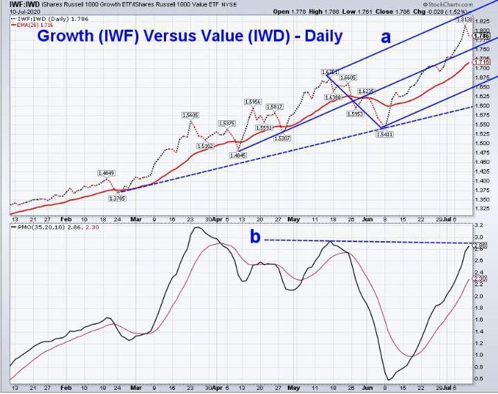 Will Kitchen-Sink Earnings Tame The Bulls?