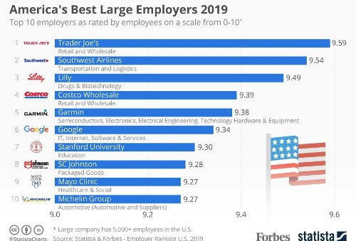 America's Best Large Employers 2019 [Infographic]