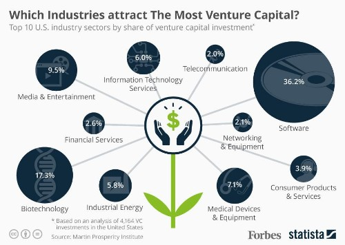 Which Industries Attract The Most Venture Capital? [Infographic]