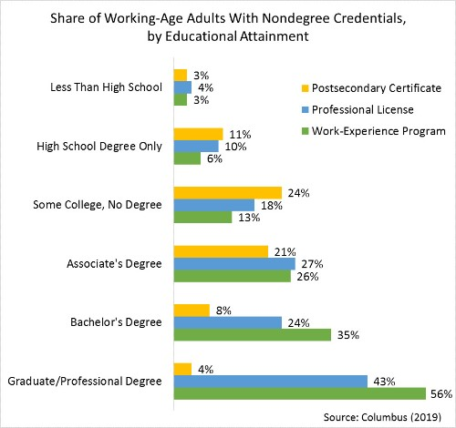 These Alternatives To Four-Year College Aren't What You Think They Are