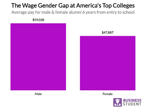 Ranking America's Colleges by Gender Wage Gap