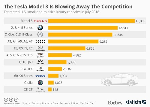 Tesla Model 3 Outselling Small And Midsize Luxury Cars In U.S. In July [Infographic]