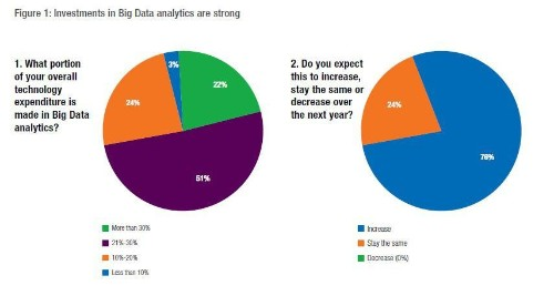 84% Of Enterprises See Big Data Analytics Changing Their Industries' Competitive Landscapes In The Next Year