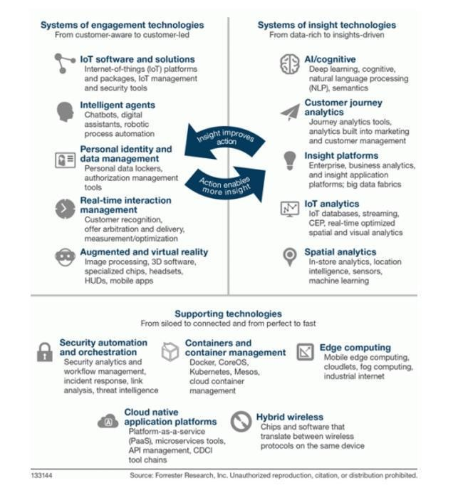 Forrester's Top 15 Emerging Technologies To Watch, 2017 - 2021