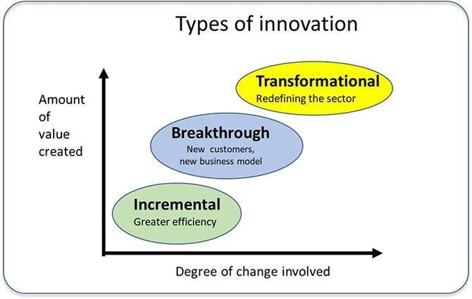 Why Big Firms Find It Hard To Innovate