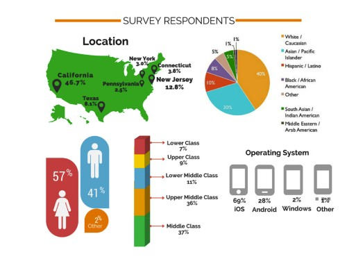 What Mobile Shopping Apps Are Most Popular With Millennials?