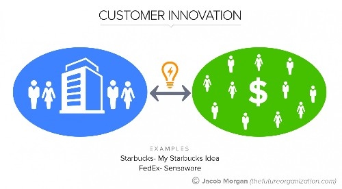 The 5 Types Of Innovation For The Future Of Work, Pt. 2: Customer Innovation