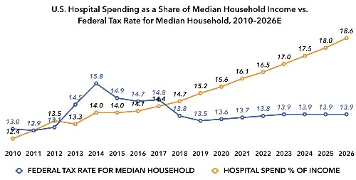 In 2018, The Average Family Paid More To Hospitals Than To The Federal Government In Taxes