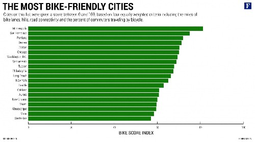 The Most Bike-Friendly Cities In The U.S., Ranked