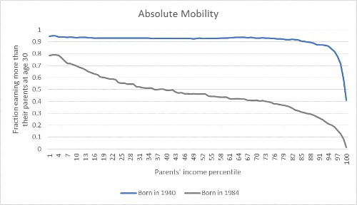 Poor Rich Kids? The Mysterious Decline in Mobility at the Top