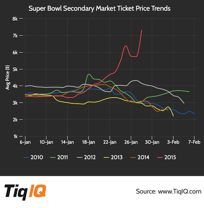 Resale Market For Super Bowl 49 Tickets Above $11,000 Asking Price