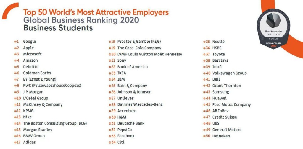 New Study Reveals The World's Top 50 Employers