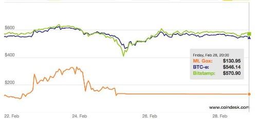Bitcoin Shrugs Off Mt. Gox's Death Rattle
