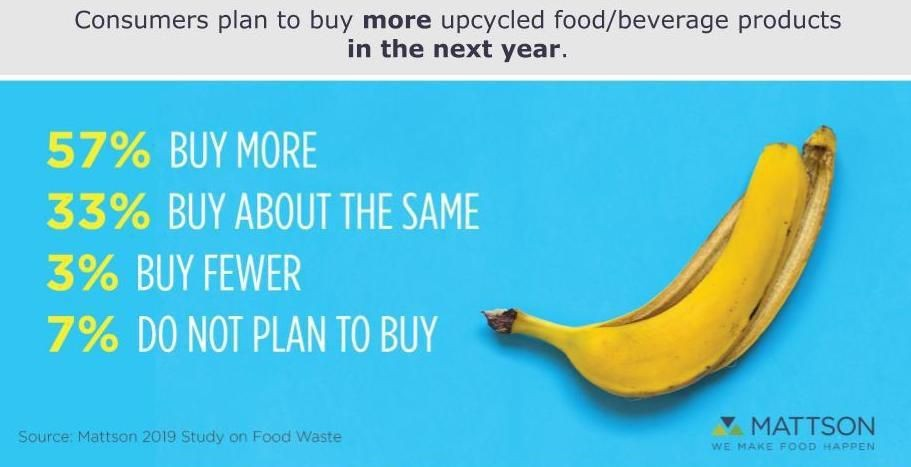 Upcycled Food Association Adds Dole To Membership As Consumer Awareness of How Food Impacts Climate Grows