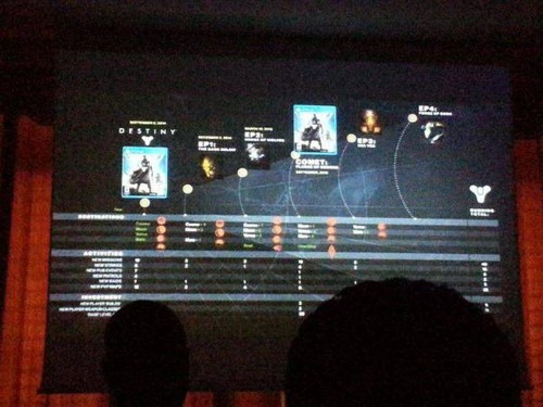 Leaked 'Destiny' Plans Show Massive 'Comet' Expansion In Fall 2015