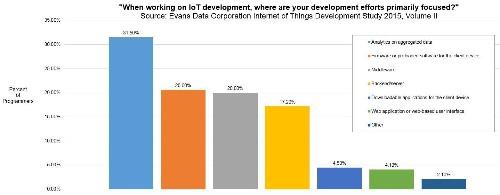 Internet of Things App Developers' Update, 2015