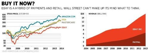 Can PayPal Beat Apple, Google, Amazon And Icahn In The Wallet Wars?