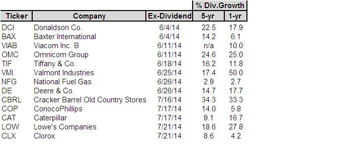 13 Dividend Stocks To Buy Before The Ex-Dividend Date