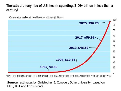 American Health Spending: $100 Trillion In Less Than One Century