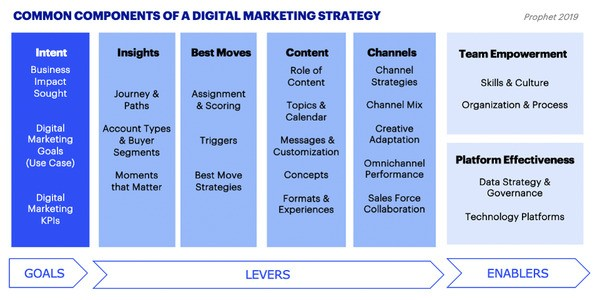 What's In A Digital Marketing Strategy?