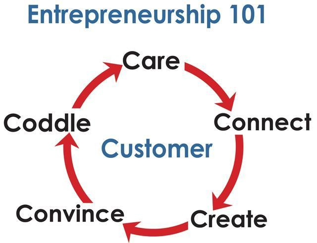 Entrepreneurship 101: Your Blueprint For A Successful Startup